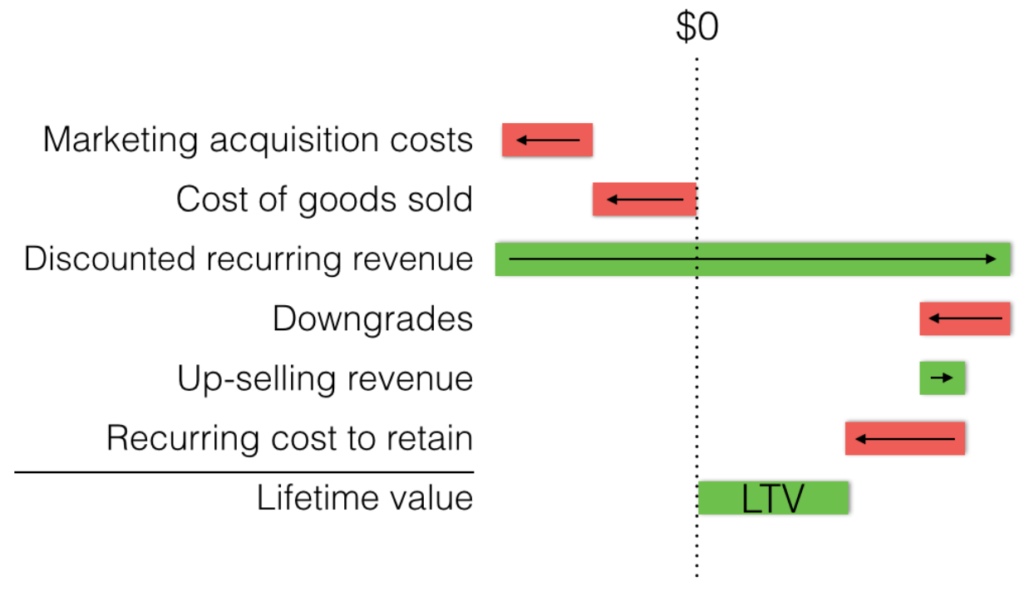 Example of how to build an LTV model