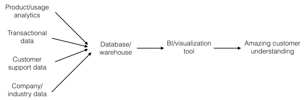 B2B personalization using a simplified data architecture diagram